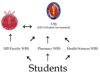 MUG Student Government